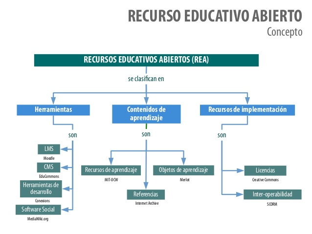 recursos-educativos-abiertos-29-638.jpg